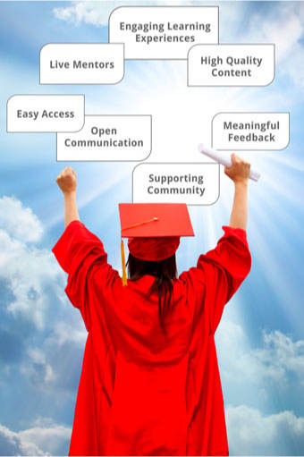 The GED® Academy accelerates learning because it surrounds your adult ...